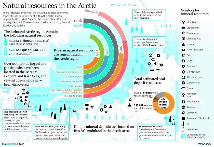 Arktyka pod lodem, który w wyniku globalnego ocieplenia nieustannie się cofa skrywała geologiczny skarb.